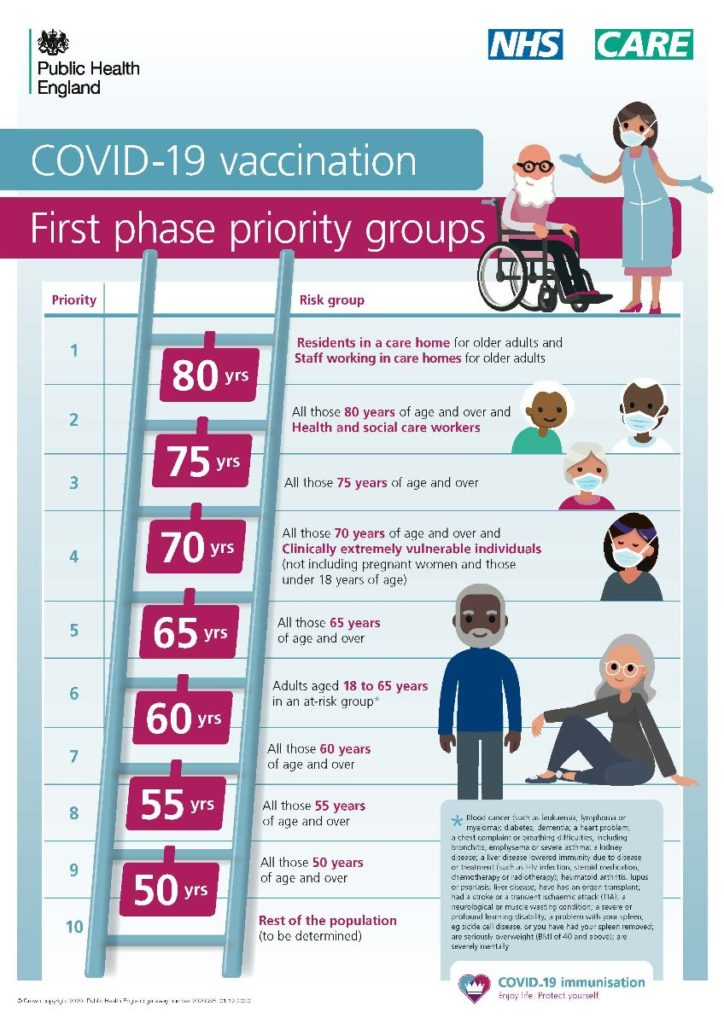 Covid-19 vaccination first phase priority groups. 1. residents in a care home for older adults and staff working in a care home. 2. All those 80 years of age and over and health and social care workers. 3. 75 years and over. 4. 70 years and over and clinically extremely vulnerable individuals. 5. 65 years and over. 6. adults aged 18 to 65 in an at risk group. 7. 60 years and over. 8. 55 years and over. 9. 50 years and over. 10. rest of the population to be determined.